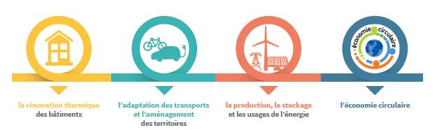 La rénovation thermique des bâtiments, l'adaptation des transports et l'aménagement des territoires, la productio le stockage et les usages de l'énergie, l'économie circulaire