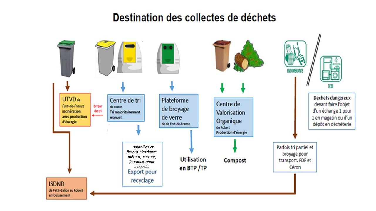 Schéma sur la destination des collectes de déchets. Descriptif détaillé ci-après
