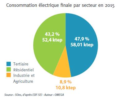 Consommation électrique finale par secteur
