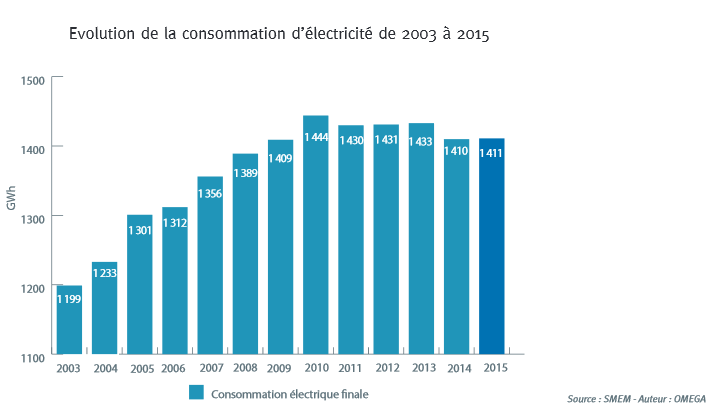 L'évolution de la consommation d'électricité de 2003 à 2015.