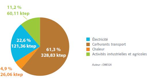 Graphique sur la répartition de la consommation par secteur. Voir descriptif détaillé ci-après