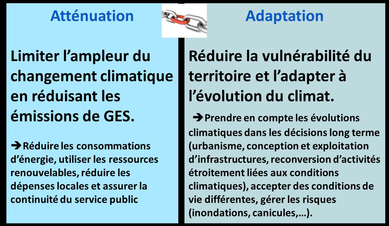 Atténuation des émissions des gaz à effet de serre et adaptation au changement climatique. Voir descriptif détaillé ci-après