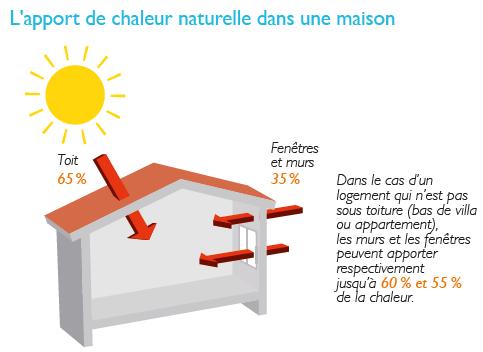 L'apport de chaleur naturelle dans une maison. Voir descriptif détaillé ci-après