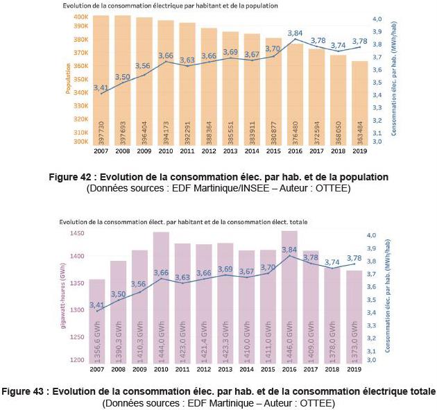 Graphiques traitant de l'évolution de la consommation électrique par habitant. Voir descriptif détaillé ci-après