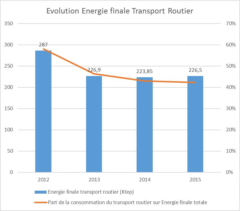 énergie finale transport routier