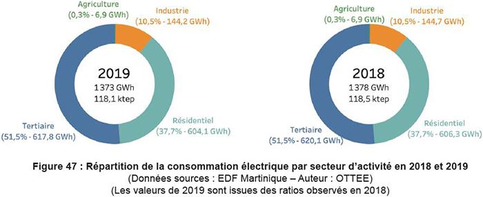Graphiques de répartition de la consommation électrique par secteur d'activité en 2018 et 2019. Voir descriptif détaillé ci-après