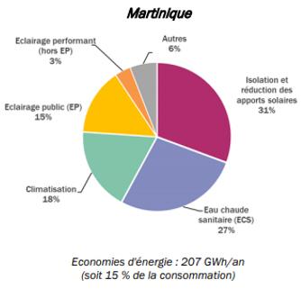 Schéma des économies d'énergie en Martinique - Voir le descriptif détaillé ci-dessous.