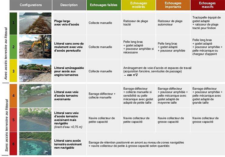 Tableau de recommandations d'utilisation du matériel de collecte selon la configuration du site d'échouage et l'intensité des échouages. Voir descriptif détaillé ci-après