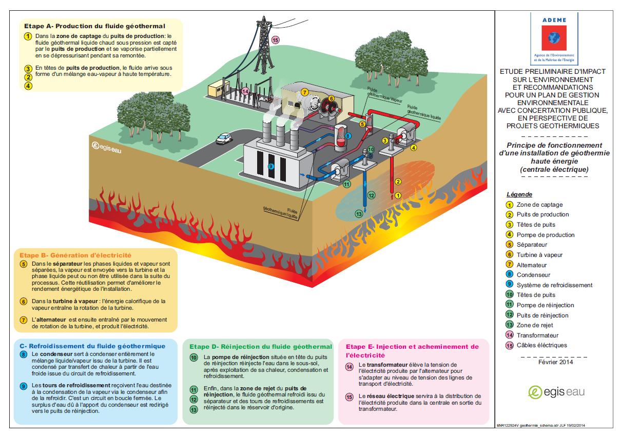 Principe de fonctionnement d'une installation de geothermie haute-energie